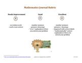 Math Journal Writing Rubric