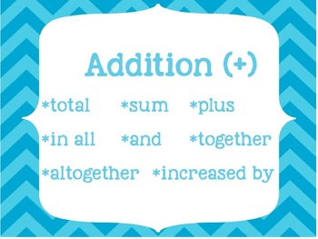 Math Operation Clue Words- for addition/subtraction/mult/division POSTERS