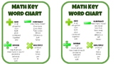 Math Key Word Pocket Chart