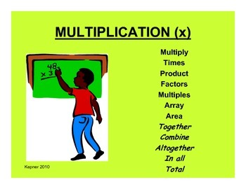 Math Key Word Posters-Grades 3-5