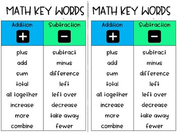 Math Key Word Reference Cards