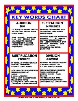 Math Key Words Chart