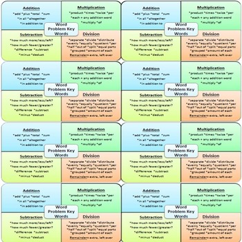 Math Key Words Chart by Jacklyn Obiedzenski | Teachers Pay Teachers