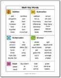 Math Key Words Graphic Organizer