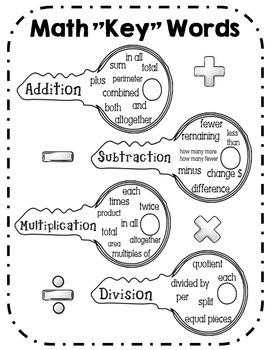 Math Key Words - Keys