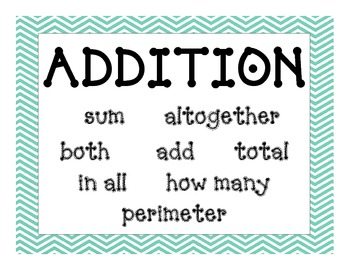 Math Key Words Poster - Problem Solving
