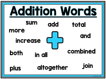 Math Key Words Posters - Word Problem Solving Strategy Posters