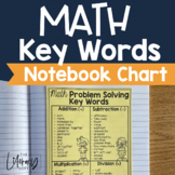 Math Key Words for Problem Solving {Notebook Anchor Chart}