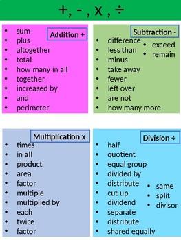 Math KeyWords