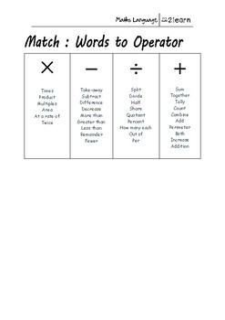 Math Language - Arithmetic Operators Worksheet for 9-16 year olds