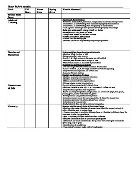 NWEA Math MAPs Common Core Aligned Information sheet for 3rd Grade