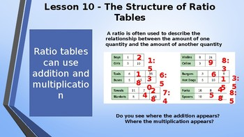 Eureka Math (Engage NY) Introductory PowerPoint - Gr 6, Mod 1, Top B: Eq. ratios