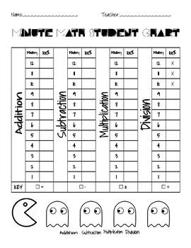 Math Minute Student Chart- Pac Man