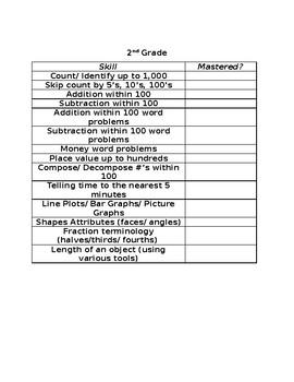 Math Monitoring by Grade Level