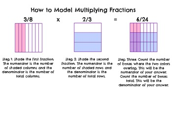 Math Notebook How To Guides for Fraction Skills Bundle