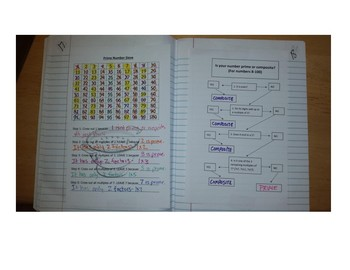 Math Notebook Notes: Prime and Composite Sieve and Rules