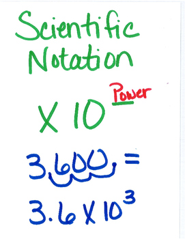 Math Notes for 5-12th.