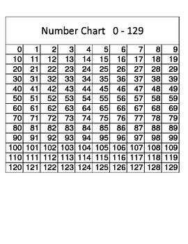 Math Number Charts