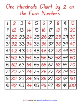 Math Number Charts and Posters Ebook  - 25 pages