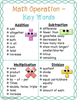 Math Operation Key Words Poster - Turquoise Border