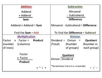 Math Operation Vocabulary Chart