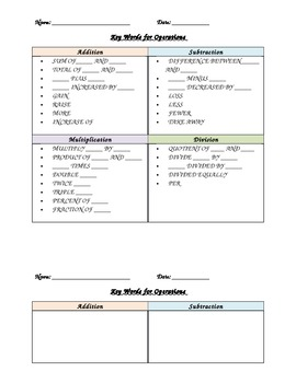 Math Operations Chart
