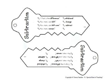 Math Operations Key Chain: Problem Solving Tool