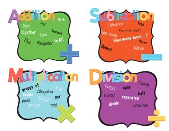 Math Operations Key Word Posters