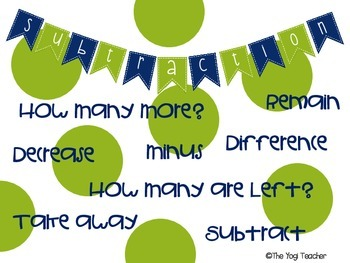 Math Operations Posters (Addition and Subtraction)