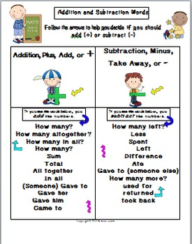 Math Operations-Signs and Words