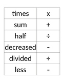 Math Operations Terms Flashcards- Translating Verbal Expressions