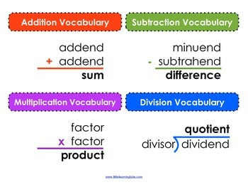 Math Operations Vocabulary Posters - basic operations frac