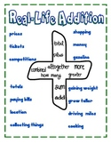 Math Operations and Key Words
