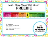 Math Place Value Wall Chart