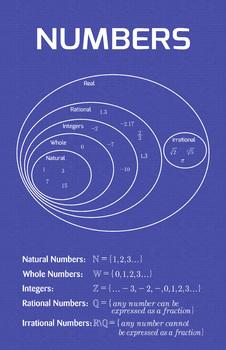 Math Poster - Number Sets