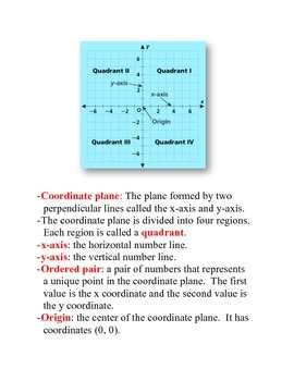Math Poster: The Coordinate Plane