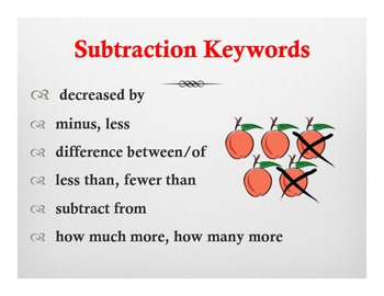 Math Posters: Keywords of addition,subtraction ,multiplication, and division