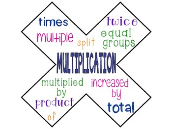 Math Poster ~ Math Key Words for Word Problems ...