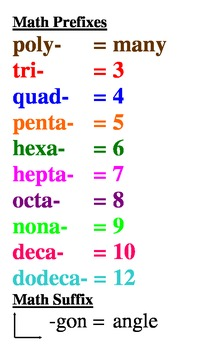 Math Prefixes Poster
