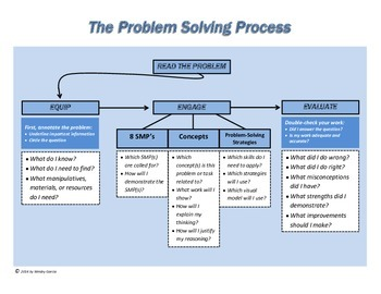 Math Problem Solving Page With Rubric for Grades 4-6