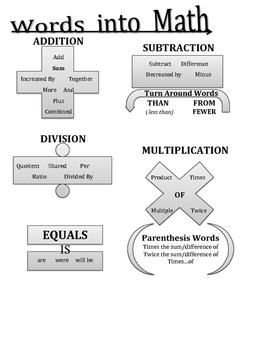 Math Problem Solving Words