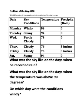 Math Problem of the Day-TEK 2.10D-Weather Graphs