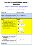 Math Proficiency Scales SUPER PACK - Expressions and Equations - 8EE1-8