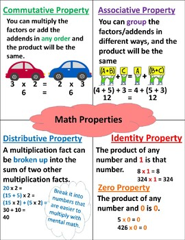 Math Properties Poster