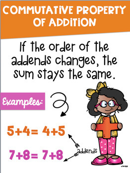 Math Properties Posters with a Colorful Kids Theme