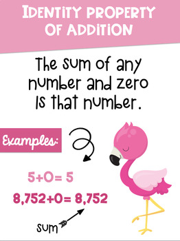 Math Properties Posters with a Flamingo Pineapple Tropical Theme