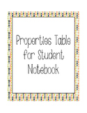 Math Properties Table for Student Notebook