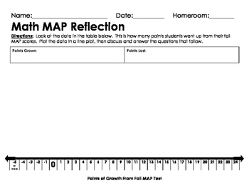 Math & Reading Reflection Activities (aligned with NWEA MAP)