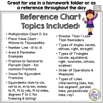 Math Reference Chart (FREE) Student Helper Charts for Grades 3-5