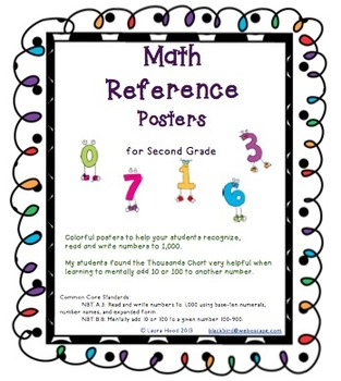 Math Reference Posters